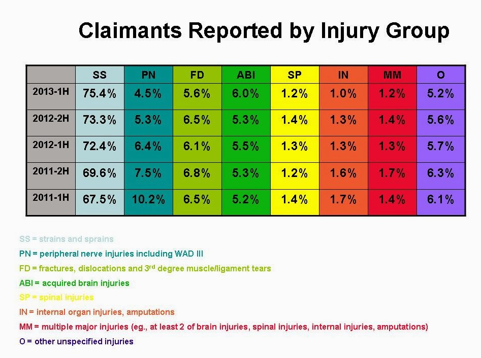 claimants reported by injury group chart